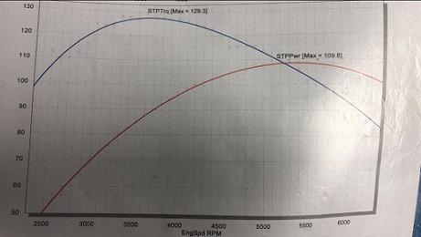 Cortina Torque Curve.PNG